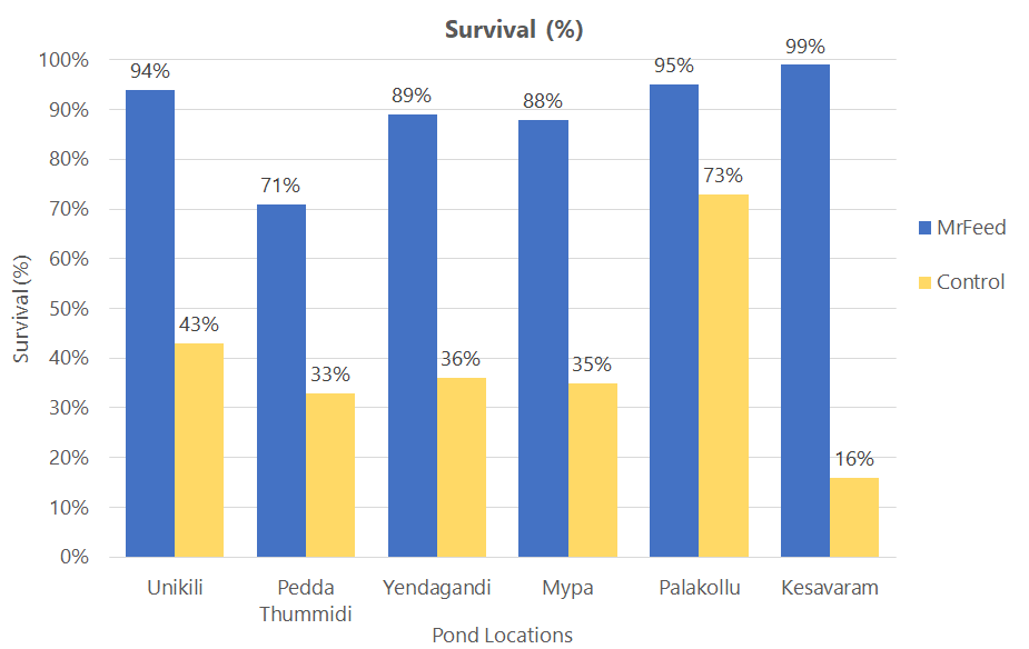 Source: Independent testing by major Indian feed producer at independent shrimp ponds in Andhra Pradesh area Note: MrFeed® Pro50 replaced 50% of fishmeal in finished feed formulations and represented approximately 15% of total finished feed weight. Higher survivability may be possible with full replacement of fishmeal