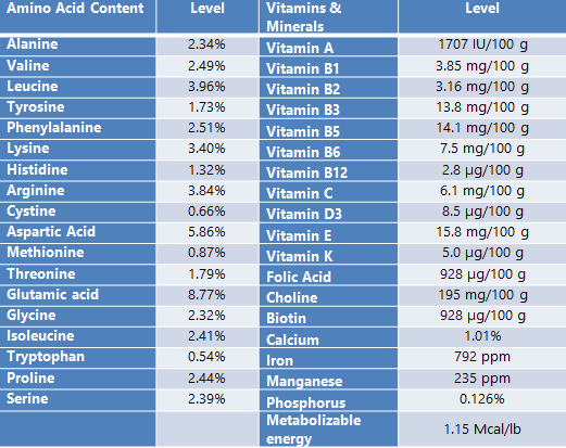 Menon Renewable Products Pro50 MrFeed® .....Feed for Life! Nutritional Information Chart